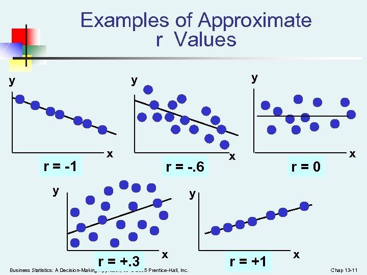 Examples of Approximate r Values y y y r = -1 x r =