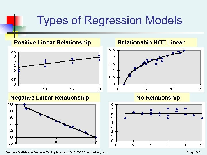 Types of Regression Models Positive Linear Relationship Negative Linear Relationship Business Statistics: A Decision-Making