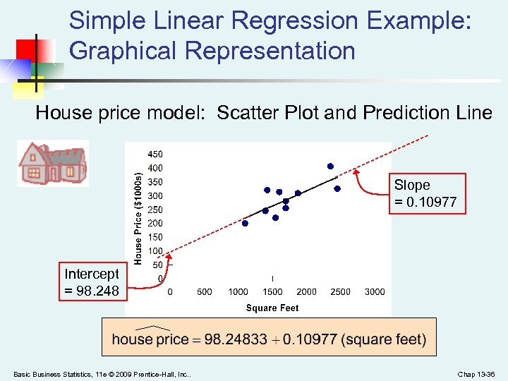 Simple Linear Regression Example: Graphical Representation House price model: Scatter Plot and Prediction Line