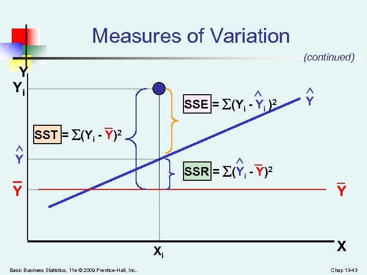 Measures of Variation (continued) Y Yi SSE = (Yi - Yi )2 _ Y