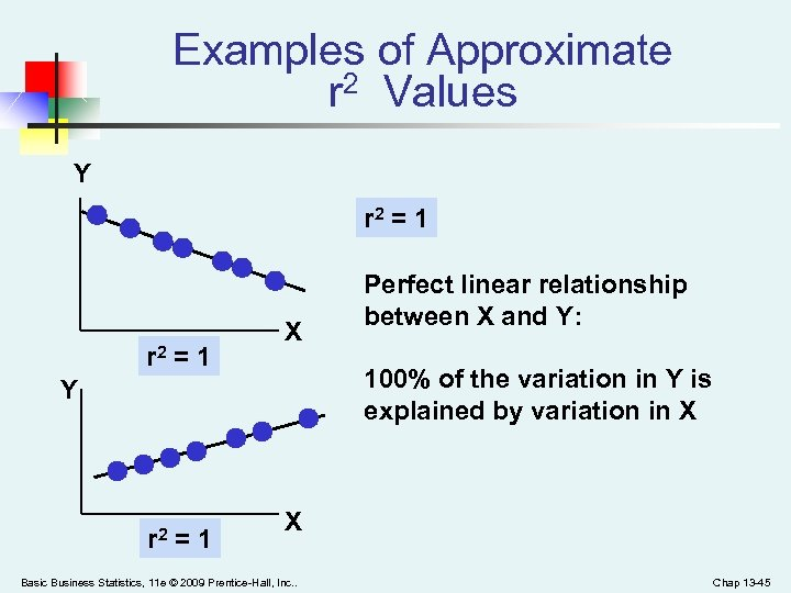 Examples of Approximate r 2 Values Y r 2 = 1 X 100% of