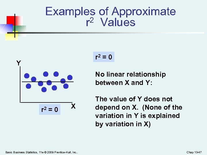 Examples of Approximate r 2 Values r 2 = 0 Y No linear relationship