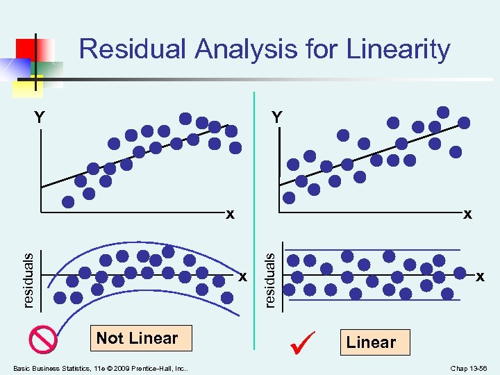 Residual Analysis for Linearity Y Y x x Not Linear Basic Business Statistics, 11