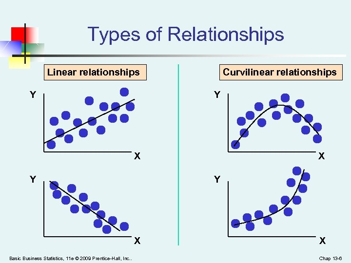 Types of Relationships Linear relationships Y Curvilinear relationships Y X Y Y X Basic