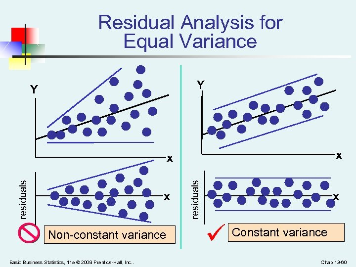 Residual Analysis for Equal Variance Y Y x x Non-constant variance Basic Business Statistics,