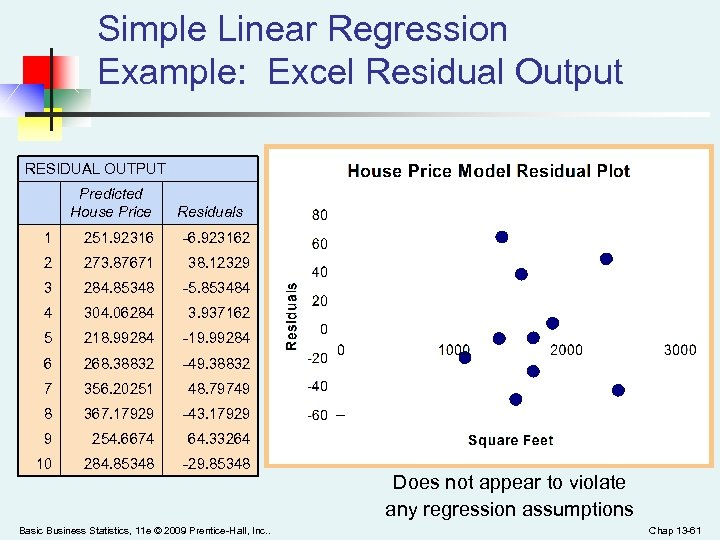 Simple Linear Regression Example: Excel Residual Output RESIDUAL OUTPUT Predicted House Price Residuals 1