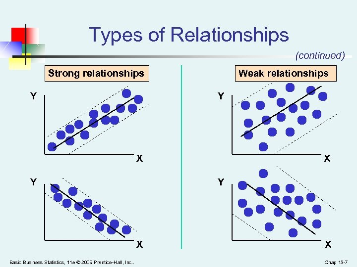 Types of Relationships (continued) Strong relationships Y Weak relationships Y X Y Y X