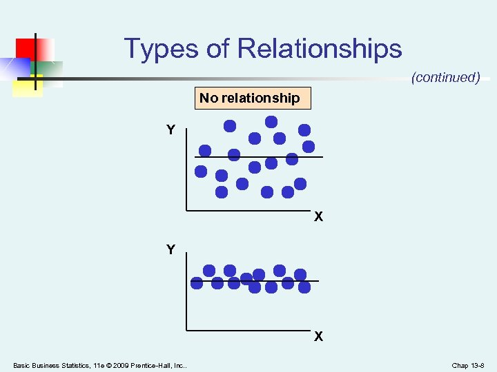 Types of Relationships (continued) No relationship Y X Basic Business Statistics, 11 e ©