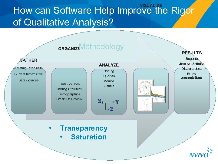 VISUALIZE How can Software Help Improve the Rigor of Qualitative Analysis? Methodology ORGANIZE GATHER