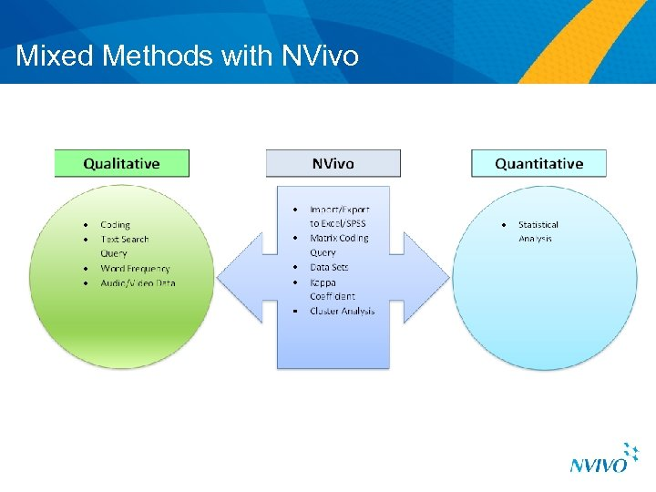 Mixed Methods with NVivo