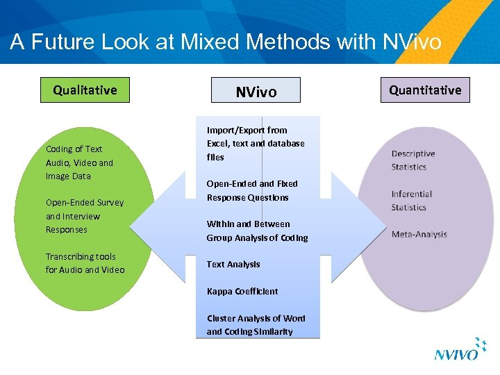 A Future Look at Mixed Methods with NVivo Qualitative Coding of Text Audio, Video
