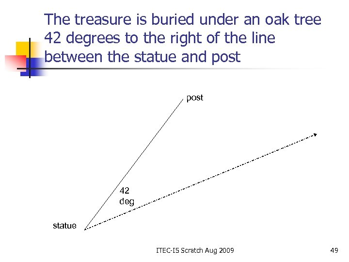 The treasure is buried under an oak tree 42 degrees to the right of