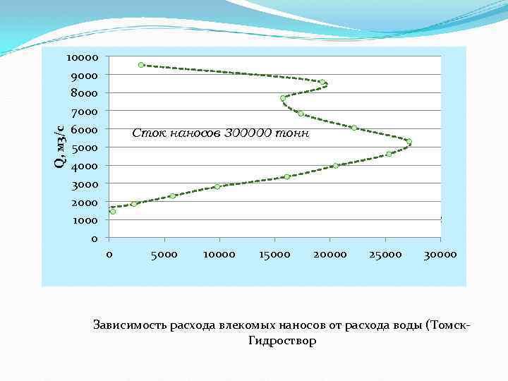 Q, м 3/с 10000 9000 8000 7000 6000 5000 4000 3000 2000 1000 0