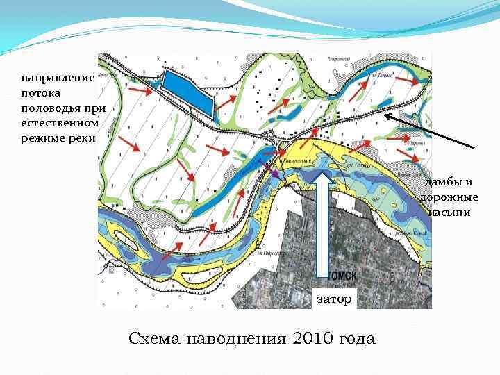 направление потока половодья при естественном режиме реки дамбы и дорожные насыпи затор Схема наводнения