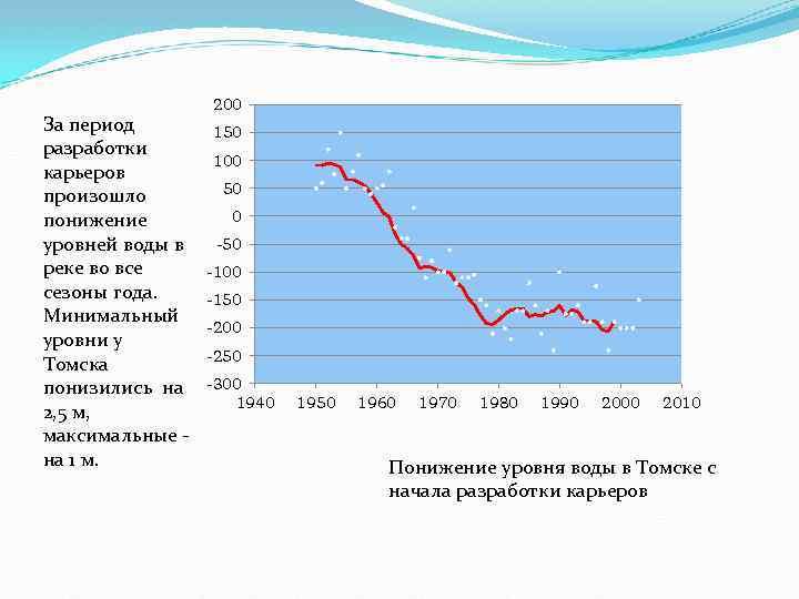 За период разработки карьеров произошло понижение уровней воды в реке во все сезоны года.