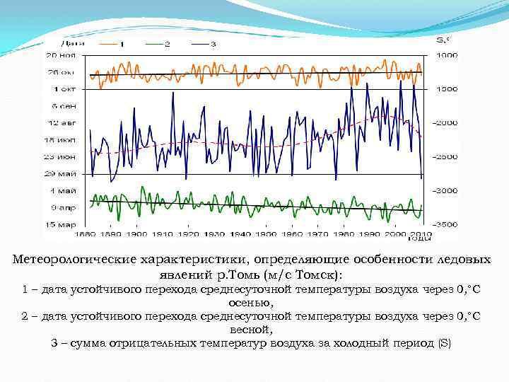 Метеорологические характеристики, определяющие особенности ледовых явлений р. Томь (м/с Томск): 1 – дата устойчивого