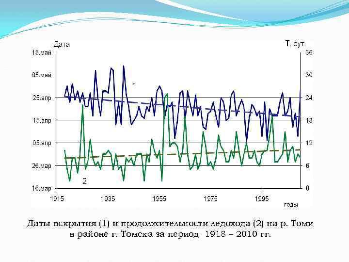 Даты вскрытия (1) и продолжительности ледохода (2) на р. Томи в районе г. Томска