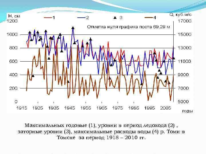 Максимальных годовые (1), уровни в период ледохода (2) , заторные уровни (3), максимальные расходы