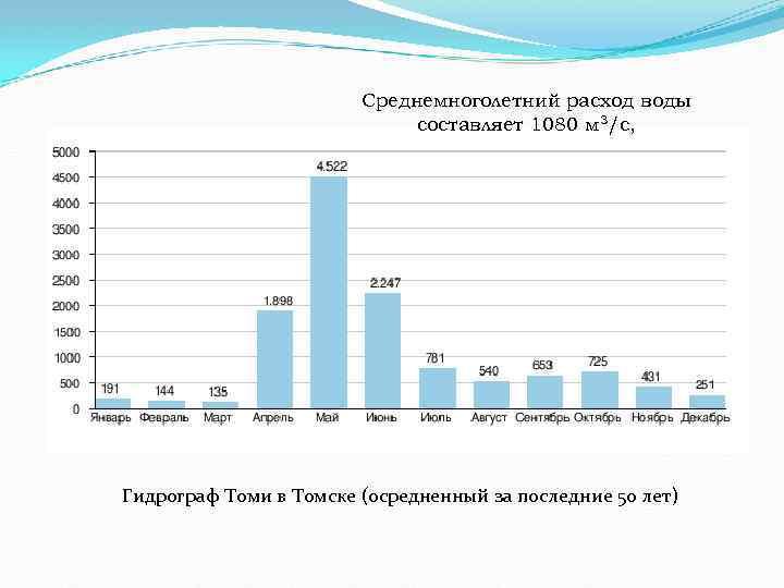 Среднемноголетний расход воды составляет 1080 м 3/с, Гидрограф Томи в Томске (осредненный за последние