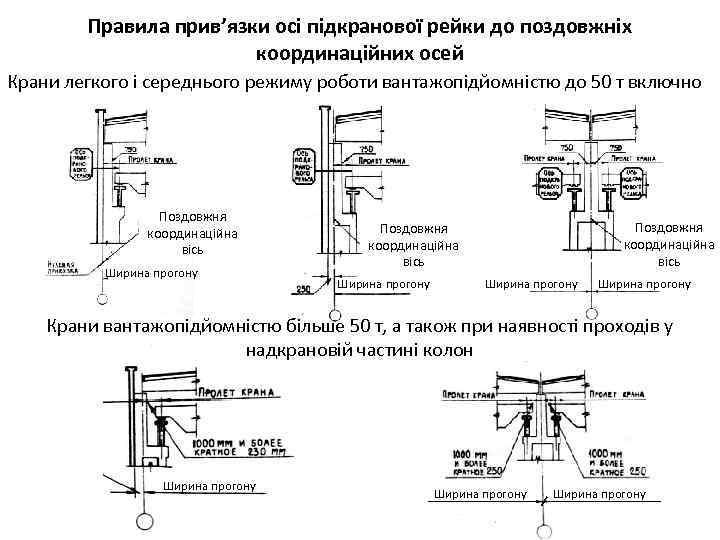 Правила прив'язки осі підкранової рейки до поздовжніх координаційних осей Крани легкого і середнього режиму