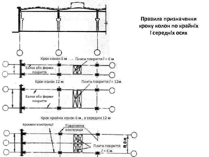 Правила призначення кроку колон по крайніх і середніх осях Крок колон 6 м Плити