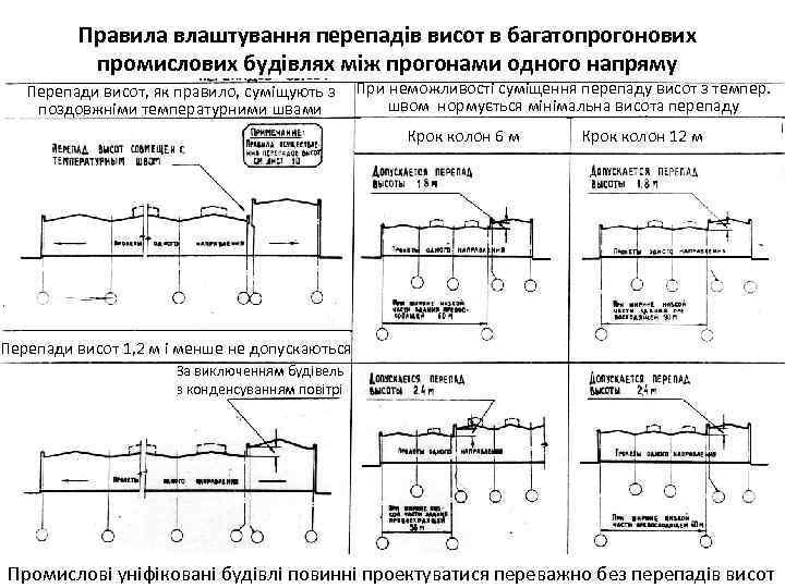Правила влаштування перепадів висот в багатопрогонових промислових будівлях між прогонами одного напряму Перепади висот,