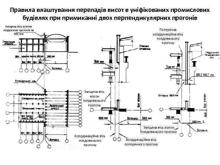Правила влаштування перепадів висот в уніфікованих промислових будівлях примиканні двох перпендикулярних прогонів Зміщена вісь