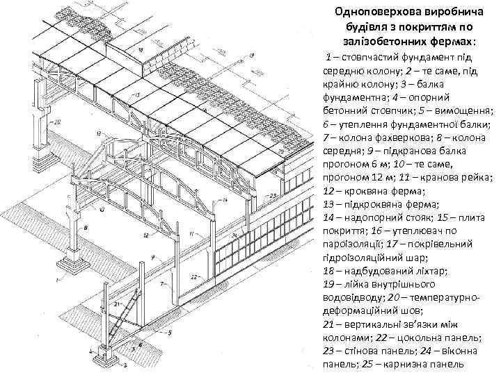Одноповерхова виробнича будівля з покриттям по залізобетонних фермах: 1 – стовпчастий фундамент під середню
