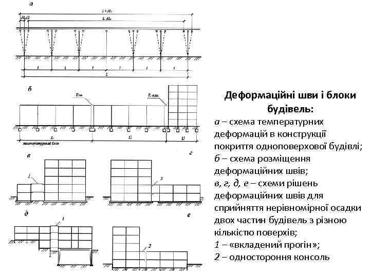 Деформаційні шви і блоки будівель: а – схема температурних деформацій в конструкції покриття одноповерхової