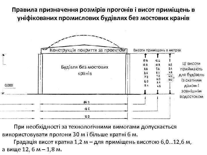 Правила призначення розмірів прогонів і висот приміщень в уніфікованих промислових будівлях без мостових кранів
