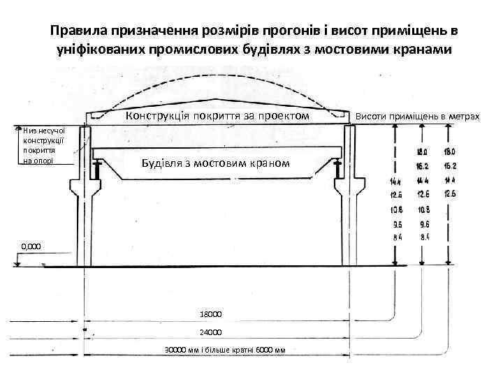 Правила призначення розмірів прогонів і висот приміщень в уніфікованих промислових будівлях з мостовими кранами