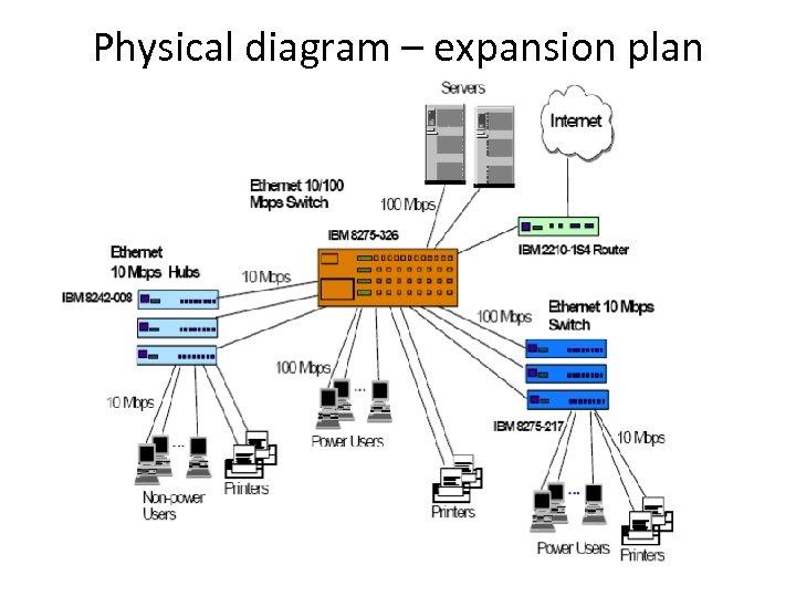 Physical diagram – expansion plan