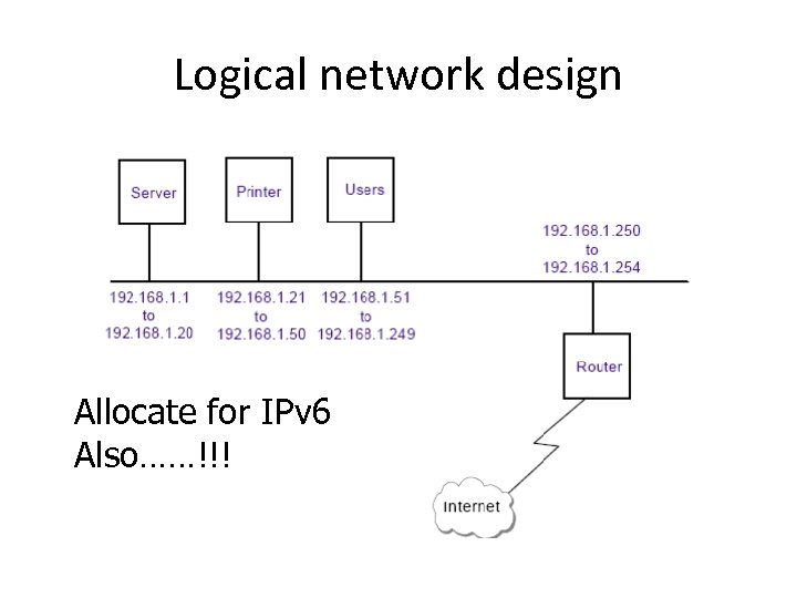 Logical network design Allocate for IPv 6 Also……!!!