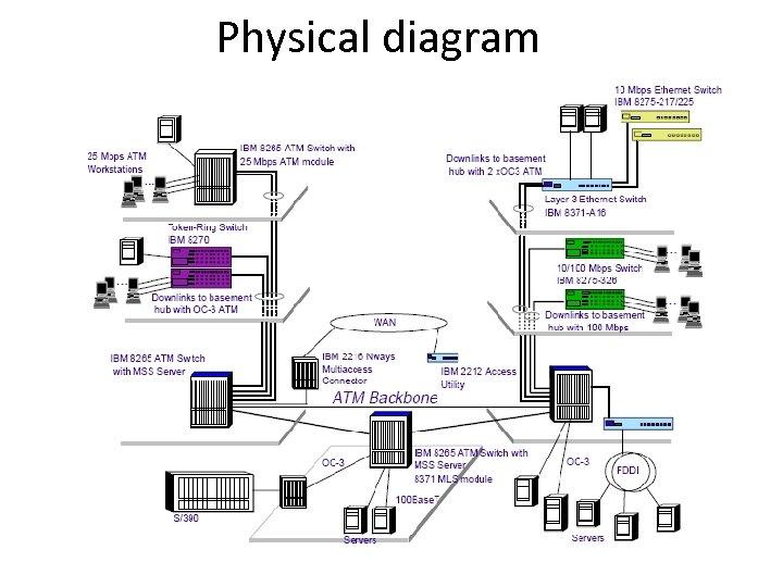 Physical diagram