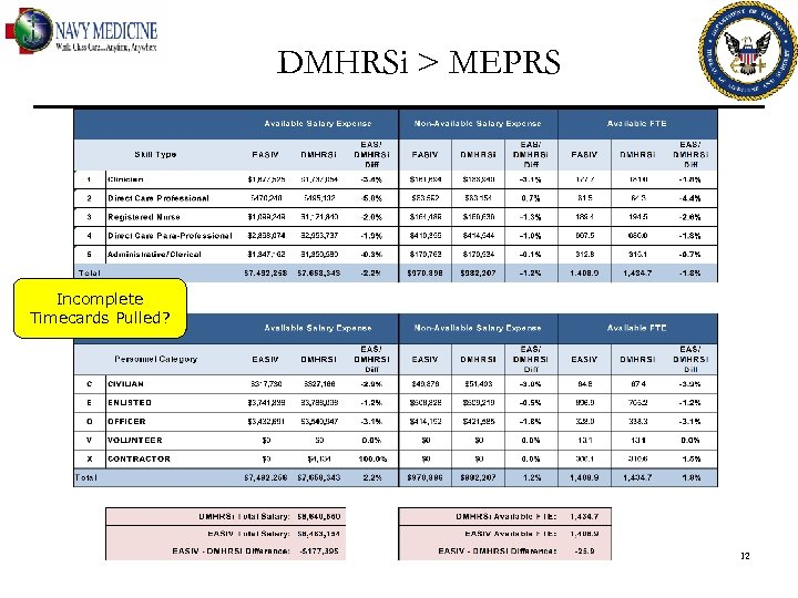 DMHRSi > MEPRS Incomplete Timecards Pulled? 12