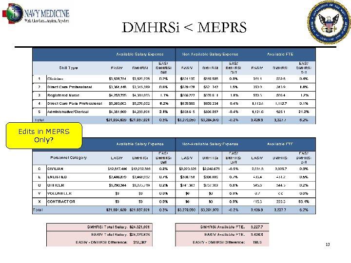 DMHRSi < MEPRS Edits in MEPRS Only? 13
