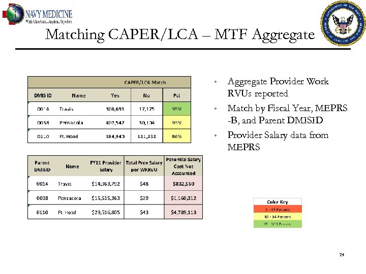 Matching CAPER/LCA – MTF Aggregate • • • Aggregate Provider Work RVUs reported Match