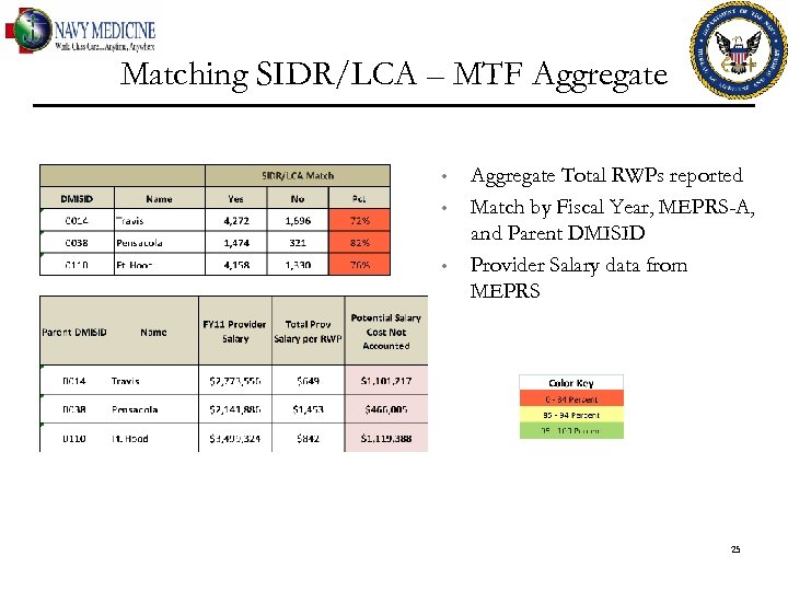 Matching SIDR/LCA – MTF Aggregate • • • Aggregate Total RWPs reported Match by