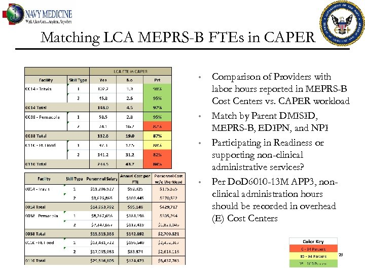 Matching LCA MEPRS-B FTEs in CAPER • • Comparison of Providers with labor hours