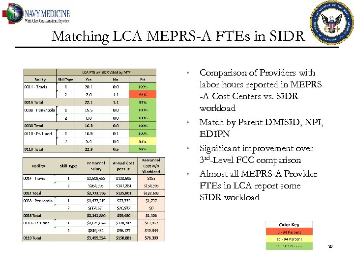 Matching LCA MEPRS-A FTEs in SIDR • • Comparison of Providers with labor hours