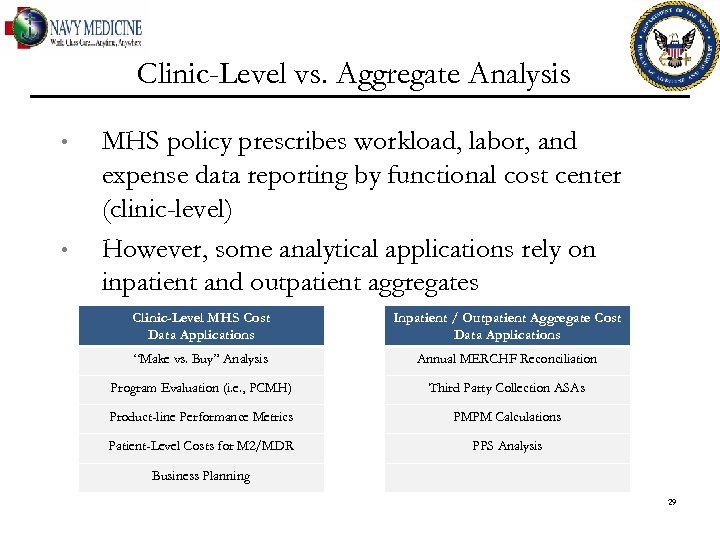 Clinic-Level vs. Aggregate Analysis • • MHS policy prescribes workload, labor, and expense data