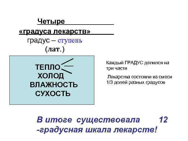 Четыре «градуса лекарств» градус – ступень (лат. ) ТЕПЛО ХОЛОД ВЛАЖНОСТЬ СУХОСТЬ Каждый ГРАДУС