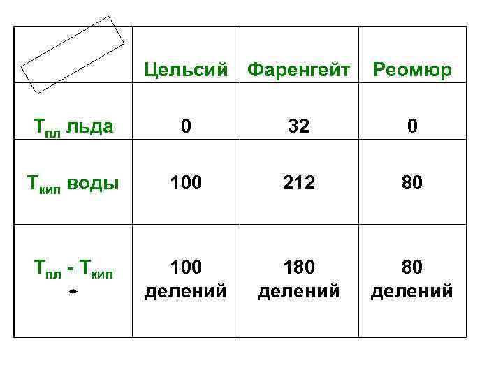 Цельсий Фаренгейт Реомюр Тпл льда 0 32 0 Ткип воды 100 212 80 Тпл