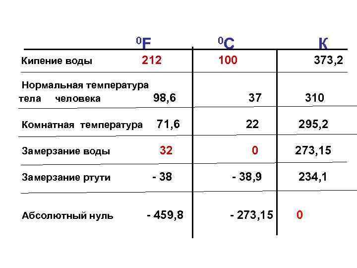 0 F Кипение воды 0 С 212 Нормальная температура тела человека 98, 6 К