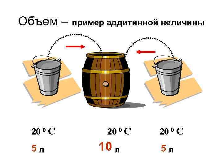 Объем – пример аддитивной величины 20 0 С 5 л 20 0 С 10