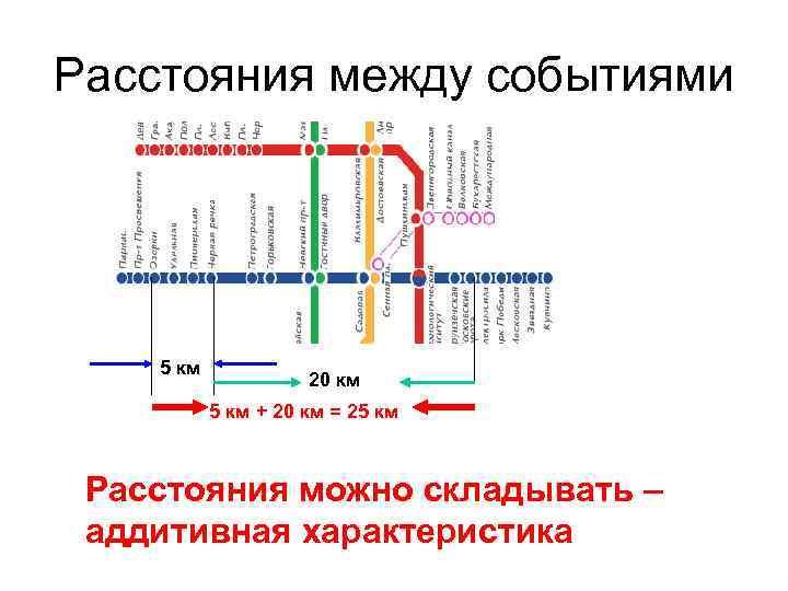 Расстояния между событиями 5 км 20 км 5 км + 20 км = 25