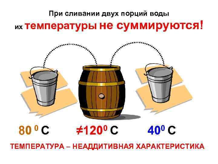 При сливании двух порций воды их температуры 80 0 С не суммируются! ≠ 1200