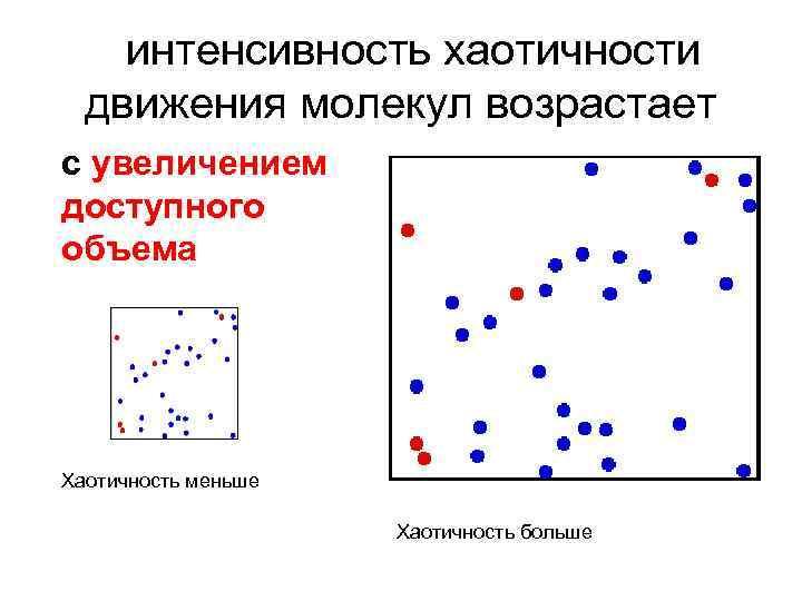 интенсивность хаотичности движения молекул возрастает с увеличением доступного объема Хаотичность меньше Хаотичность больше