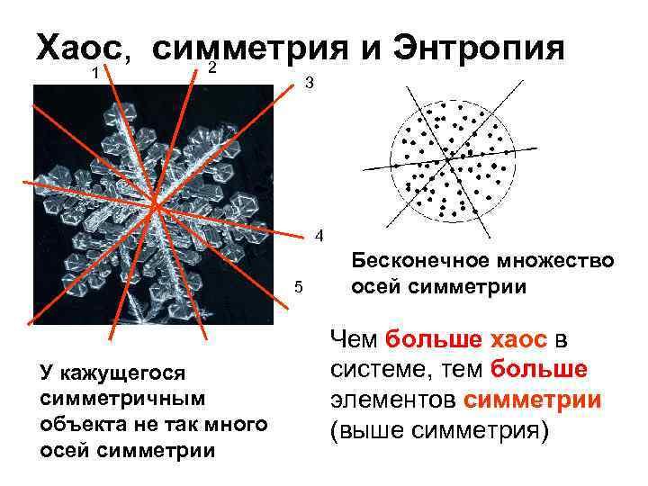 Хаос, симметрия и Энтропия 2 1 3 4 5 У кажущегося симметричным объекта не