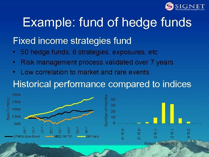 Example: fund of hedge funds Fixed income strategies fund • 50 hedge funds, 6